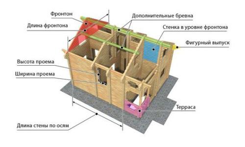 Основные элементы деревянного сруба в разрезе