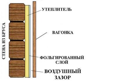 Схема отделки стен деревянной