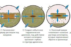 Процесс пропитки древесины