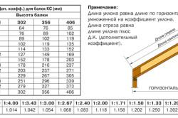 Выполнение расчета стропильной системы