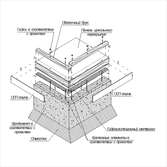 Схема фундамента для каркасной