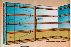 Схема каркаса для обшивки вагонкой