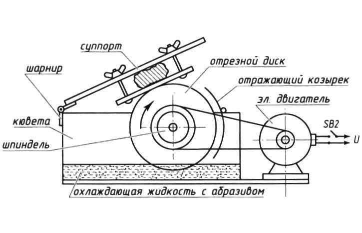 Схема конструкции циркулярной
