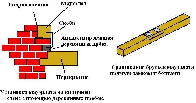 Схема крепления бруса мягким