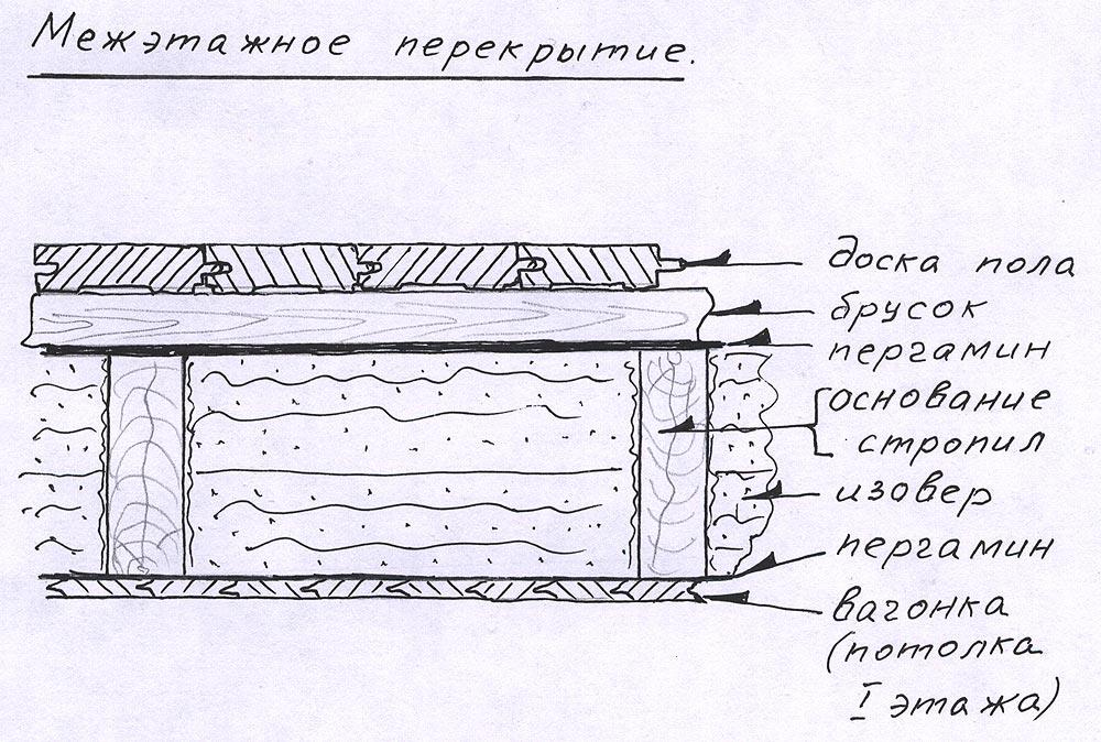 Устройство межэтажного перекрытия по деревянным балкам схема