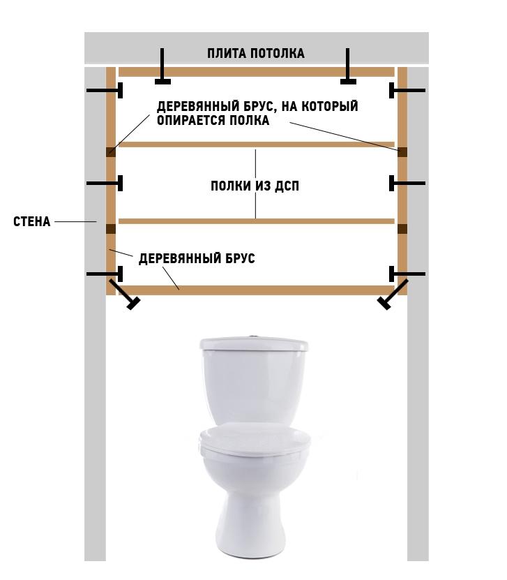 Схема монтажа полок шкафчика