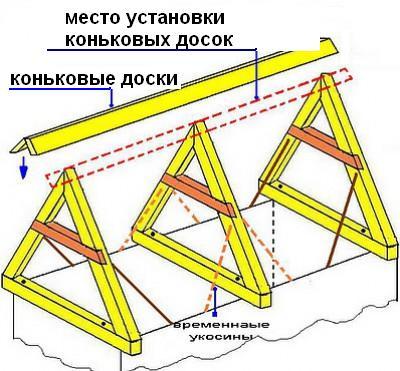 Схема монтажа стропил