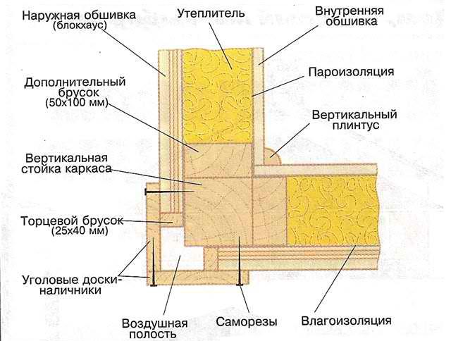 Схема нижней обвязки каркасной