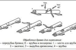 Схема обработки бревен для скрепления