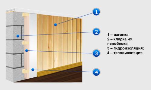 Схема отделки балкона вагонкой