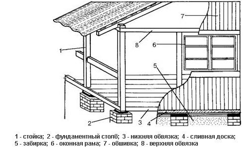 Схема пристройки веранды к дому из бруса