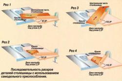 Схема работы на циркулярном столе