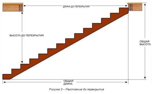 Схема расчета лестничного