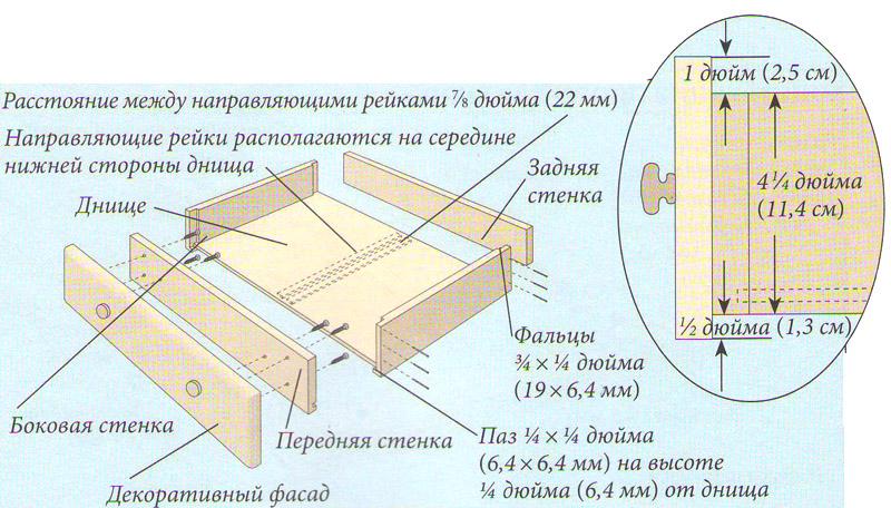 Схема сборки ящика комода