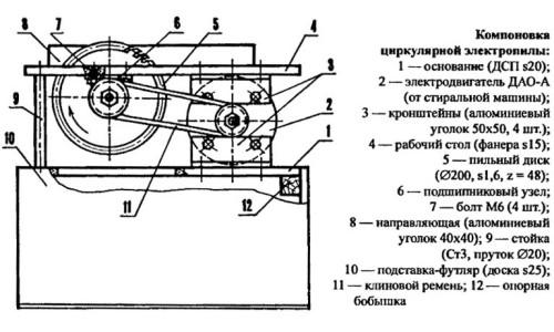Схема стационарной циркулярной пилы