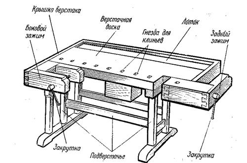 Схема столярного верстака