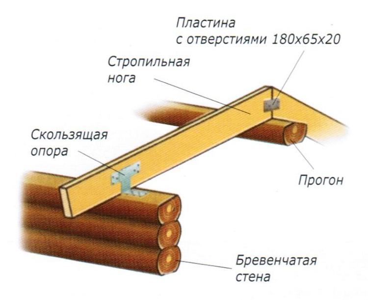 Схема стропил со скользящей