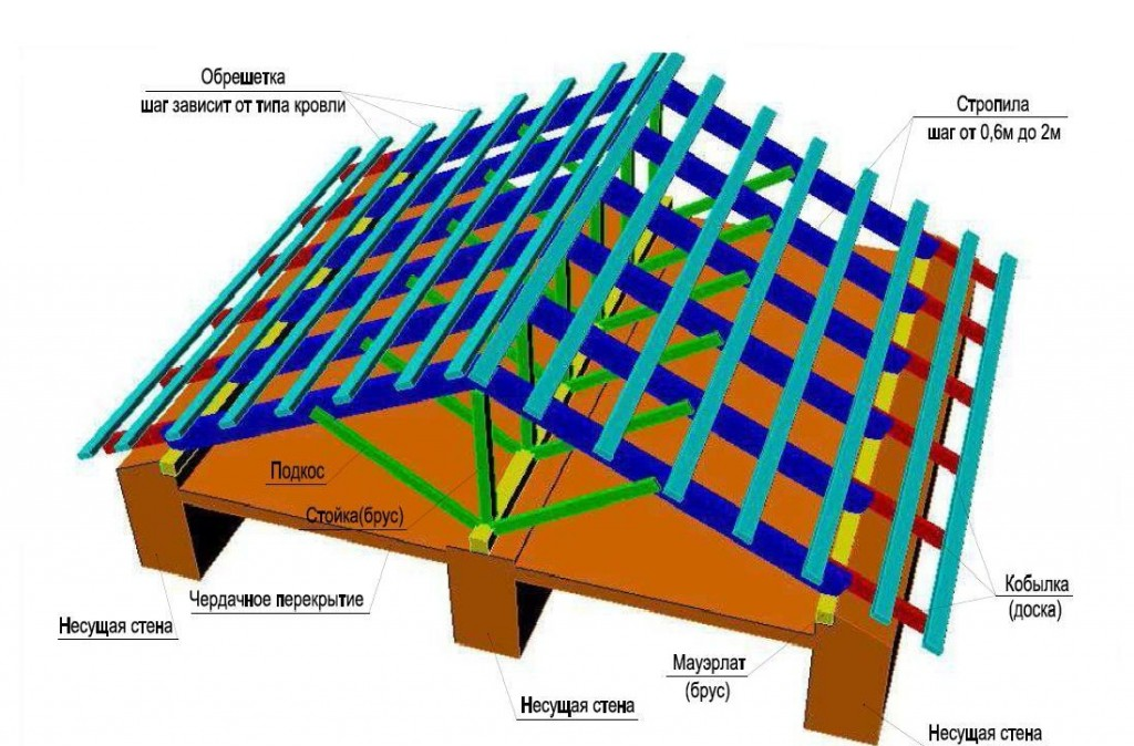 Схема стропильной системы крыши