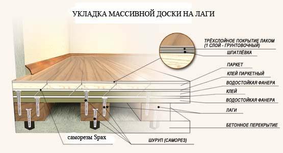 Схема укладки массивной доски