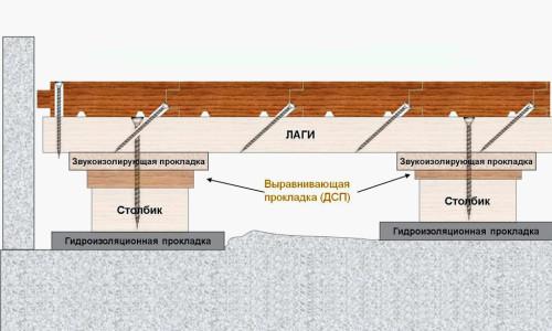 Схема укладки шпунтованной доски на лаги