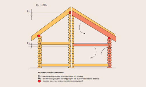 Схема усадочных деформаций сруба