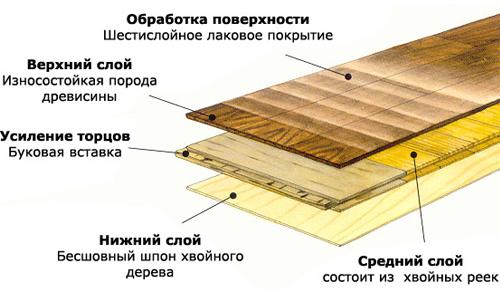 Схема устройства паркетной доски