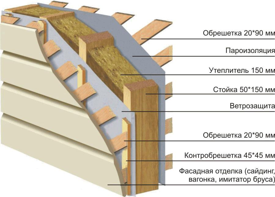 Схема утепления каркасной