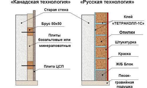 Технологии утепления стен опилками