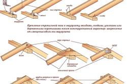 Схема узлов крепления стропильной системы