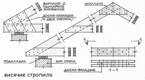 Схема висячих стропил