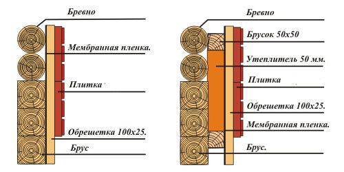 Схема внешней отделки сруба