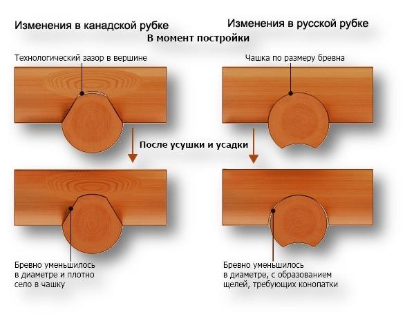 Схемы рубки срубов из лафета