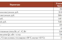 Сравнительные характеристики клееного и утепленного клееного бруса