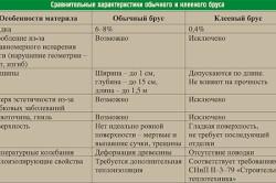 Сравнительные характеристики обычного и кленового бруса
