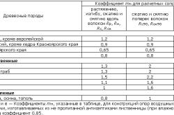 Таблиц для вычисления сопротивления различных пород деревьев