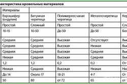 Таблица характеристик кровельных материалов