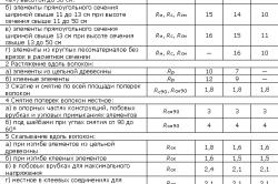 Таблица с характеристиками расчетного сопротивления материалов различной влажности