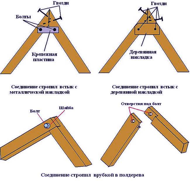 Схема конькового соединения