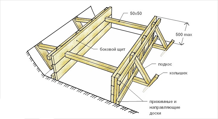 Схема сборки щитов для цоколя