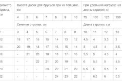 Таблица расстояния стропил для ондулина