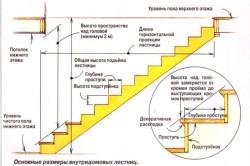 Расчет основны параметров лестницы