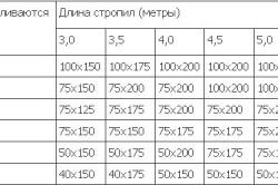 Таблица расчета расстояния между стропилами