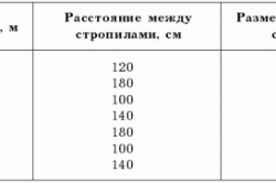 Таблица расчета стропильной системы
