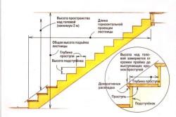 Схема одномаршевой лестницы на чердак