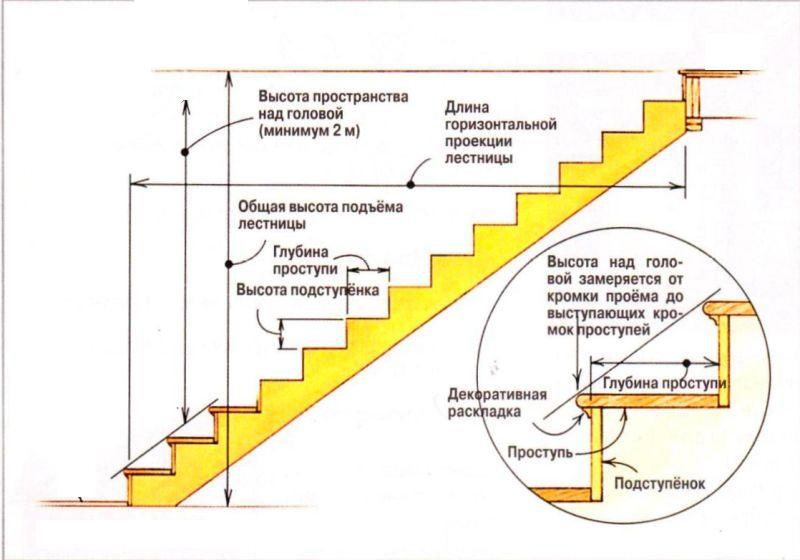 Схема одномаршевой лестницы на