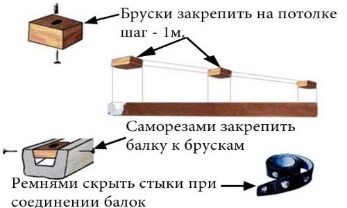 Схема крепления полиуритановой балки на потолок при помощи брусков и саморезов