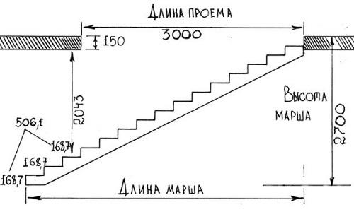 Схема расчета ступеней лестницы