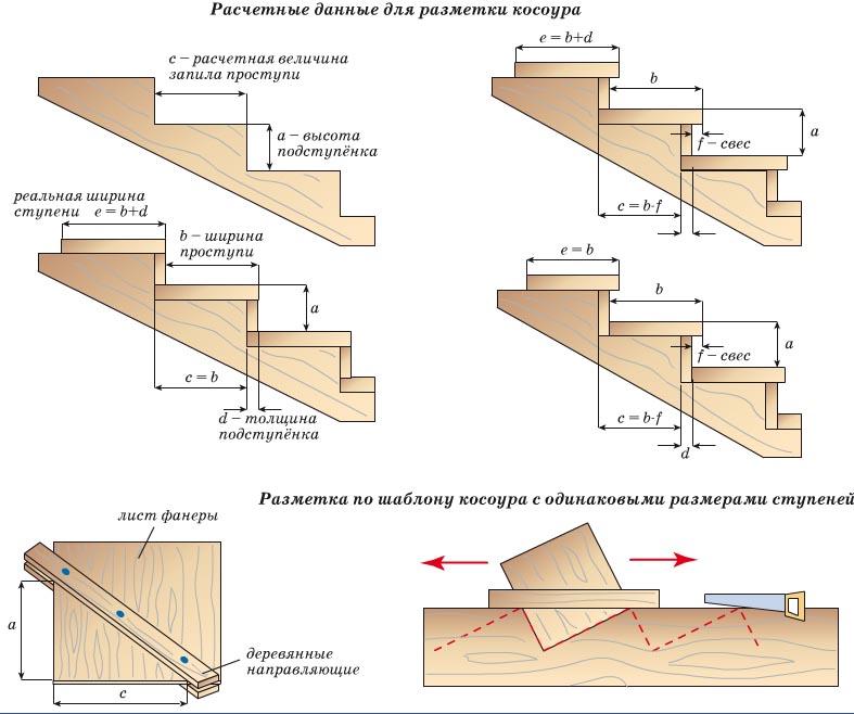 Лестница деревянная как сделать самому