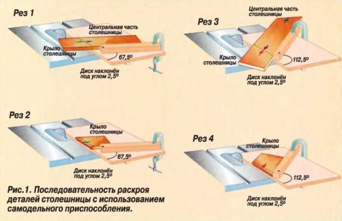 Схема применения дисковой пилы