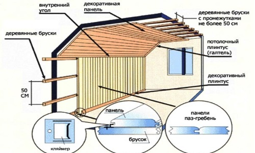 Схема обшивки стен и потолка